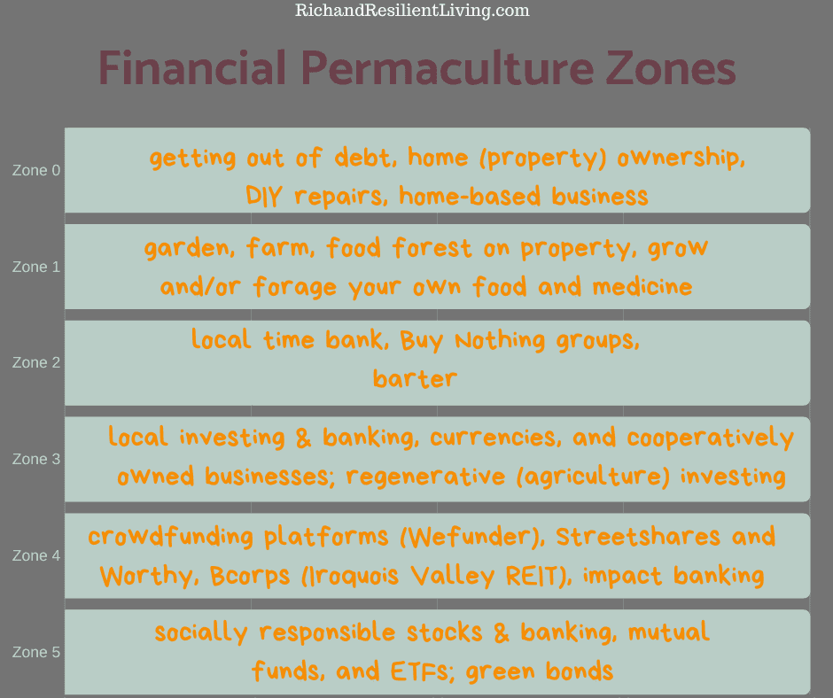 financial permaculture zones